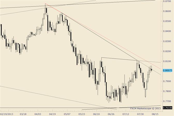 NZD/USD Small Range Key Reversal; Daily RSI Fails below 60