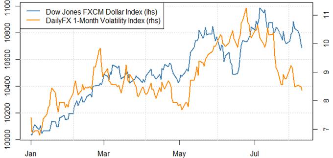 Observation des facteurs pour trouver le bon moment pour un achat du dollar/vente du yen