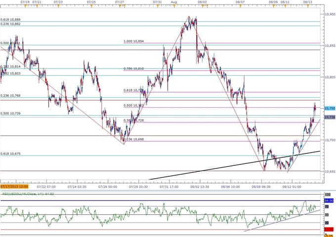 USD Topside Targets in Sight- JPY to Threaten Bullish Trend