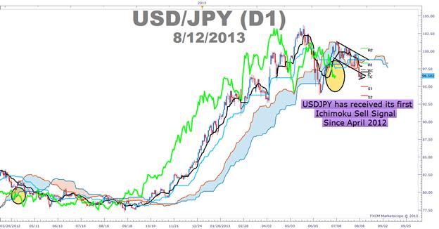 Überlegen Sie es sich genau, falls Sie den Yen verkaufen möchten