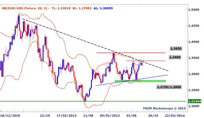 Idée de Trading DailyFX: La baisse de l'euro pourrait s'accentuer