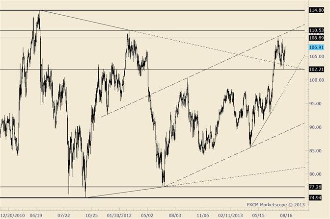 Crude wird kurzfristig von Unsicherheit regiert
