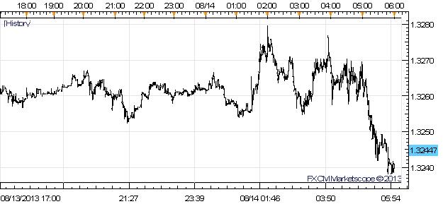 Faiblesse de l'euro en dépit du bon PIB T2 2013 ; hausse de la livre grâce à la BoE et à l'emploi