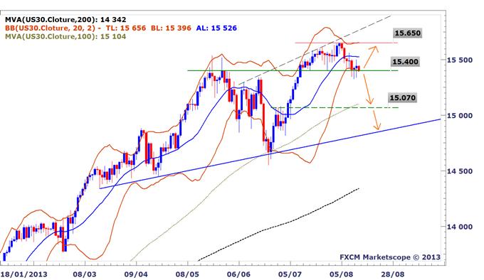 Idée de Trading DailyFX : Une augmentation de volatilité attendue sur le Dow Jones Industrial Average