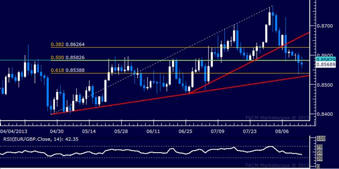 Forex: EUR/GBP Technical Analysis – Euro Slips Below Key Support