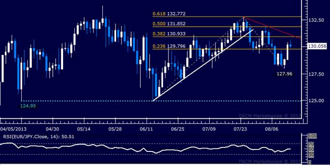 Forex: EUR/JPY Technical Analysis – Euro Retakes 130.00 Figure