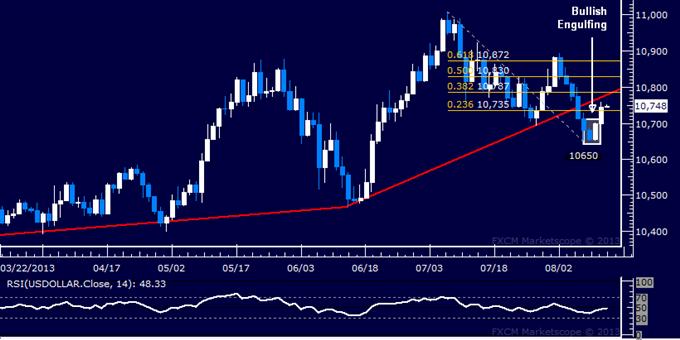 Forex: US Dollar technische Analyse – Bounce scheint korrektiv zu sein