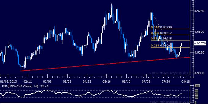 Forex: USD/CHF Technical Analysis – Bulls Set Sights on 0.94 Level