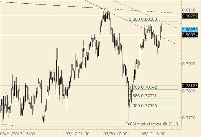 NZD/USD Trades Through .8000 but Below Monday High