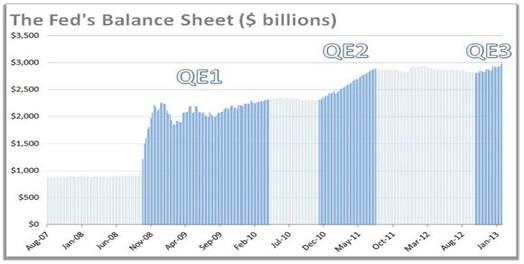 The Breakdown of QE