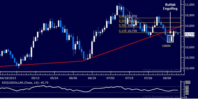 US Dollar Rebound Stalls as S&P 500 Drops Below Key Support