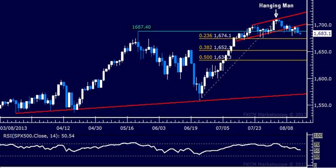 Marketscope forex trading