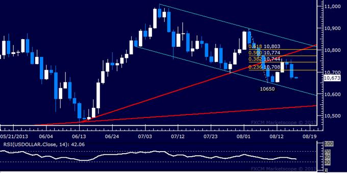 US Dollar Falters at Resistance, S&P 500 Hits 5-Week Low
