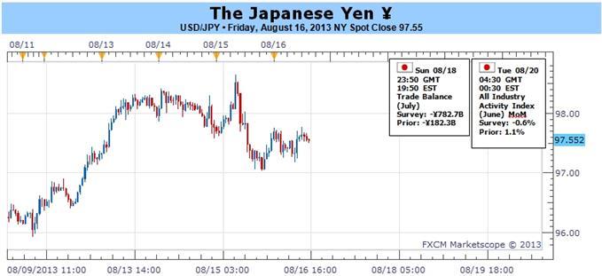 Yen begegnet Wachstumsbedenken - Wird die BoJ den bullischen Trend stoppen?