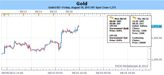 Gold überschreitete Juli-Hoch während Aktien nachgeben - Was kommt als nächstes?