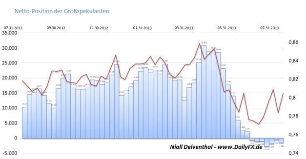 NZD/USD - schüttelt der Kurs den Abwärtsdruck ab? Zinserwartung steigend