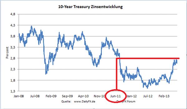 US-Dollar infolge Auflösen eines Sentiment-Extrems unter Druck?