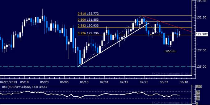 Forex: EUR/JPY Technical Analysis – Prices Oscillate Around 130.00