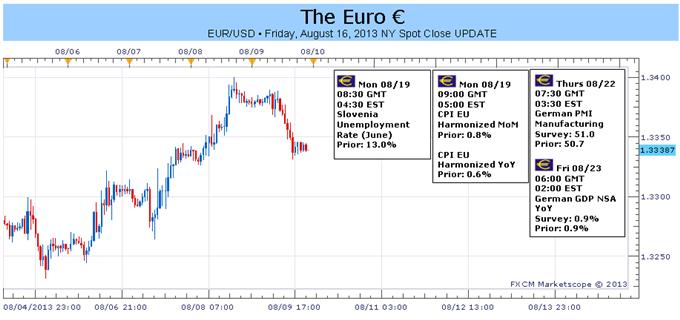 Baisse de l'euro en dépit de l'amélioration du PIB - Est-ce que les PMIs vont ramener l'optimisme ?