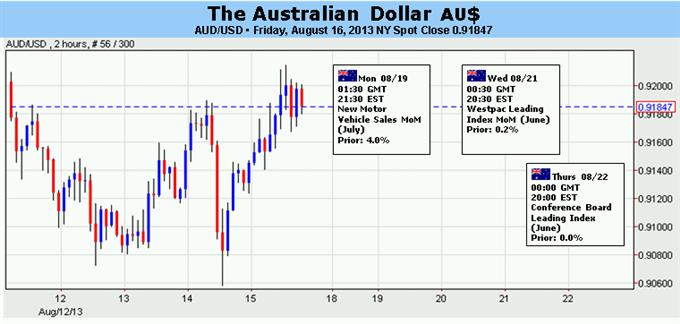 Rebound des Australischen Dollar ist inmitten von Spekulationen über Fed Politik bedroht