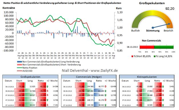 AUD/USD: Start eines Stimmungsumschwungs spekulativer Teilnehmer an der CME?
