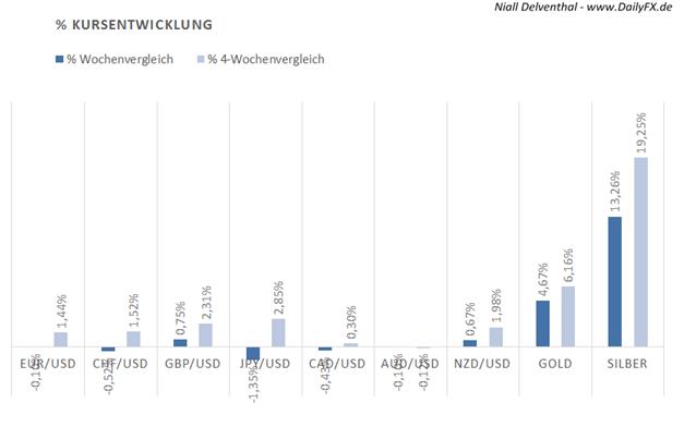 COT Übersicht - Wie steht es um das USD Vertrauen institutioneller Trader? Kalenderwoche 34.