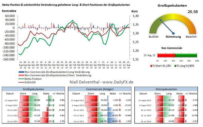 EUR/USD: 5. Woche in Folge greifen Großspekulanten verstärkt zu Long-Positionen an der CME