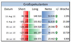 COT Gold: Short-Positionen der Großspekulanten fallen weiter an der COMEX um 7,4% im Vergleich zur Vorwoche