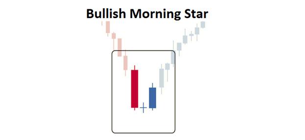 Morning star forex