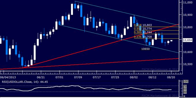 Forex: US-Dollar Technische Analyse - Verkäufer testen erneut 2-Wochen-Tief
