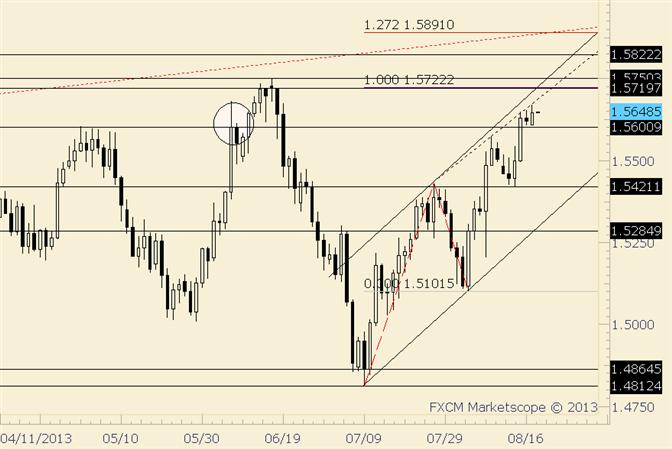 GBP/USD Pressing against Upward Sloping Trendline