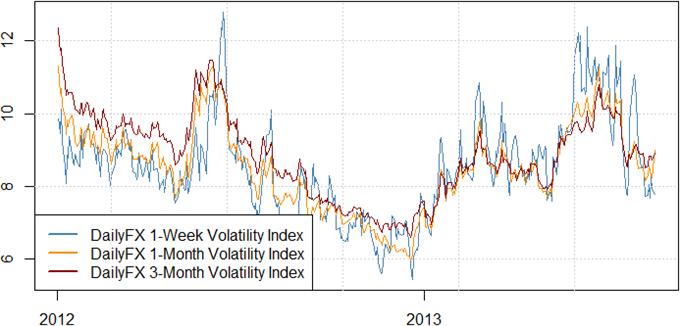 Nous aimons l'idée d'un trade sur une cassure vers le haut du dollar mais quand ?