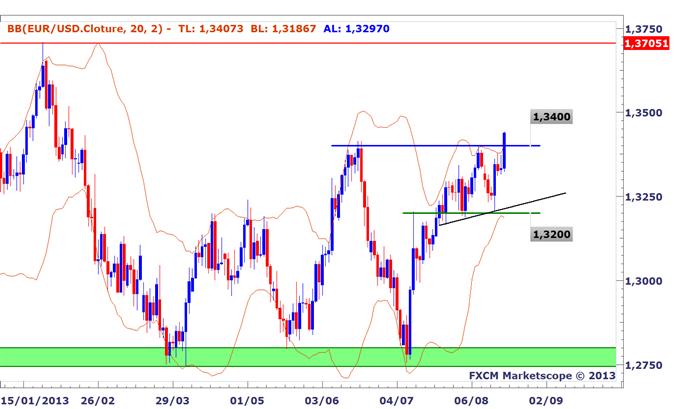 Idée de Trading DailyFX : L'EURUSD entame son breakout au-dessus de 1,3400
