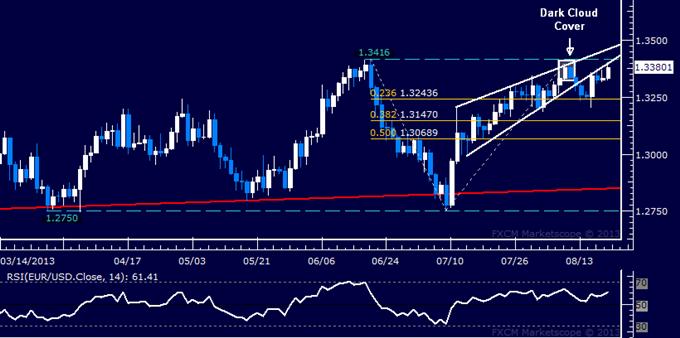 Forex: EUR/USD Technical Analysis – Euro Edges Toward June Top
