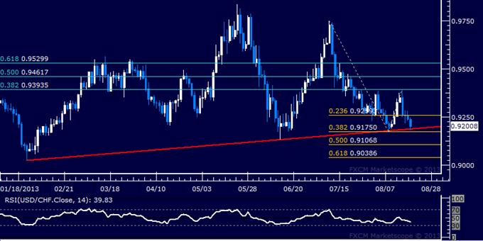 USD/CHF | US Dollar to Swiss Franc Trading Analysis - PAXFOREX