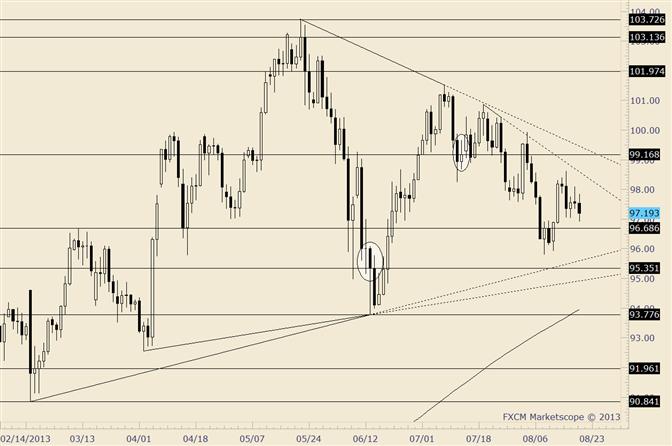 USD/JPY Responds to 61.8% of Advance