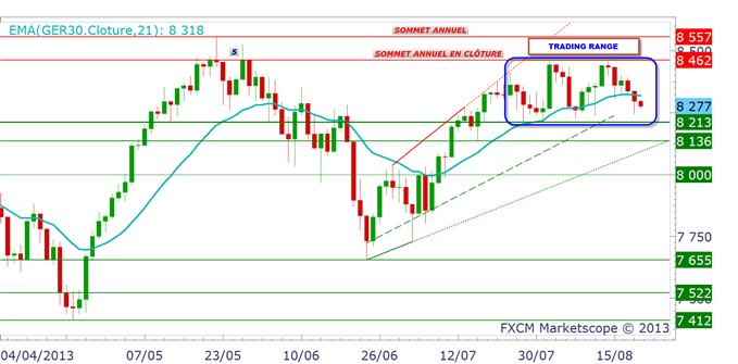 DAX 30 & BUND : l'Allemagne surperforme à court terme