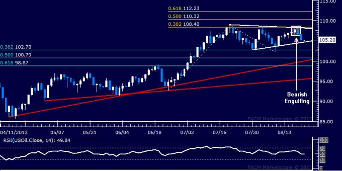 Gold und Crude Oil könnten aufgrund von FOMC-Protokollergebnis divergieren