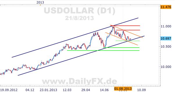 US-Dollar in Lose-lose-Situation vor FOMC – was macht der Euro?