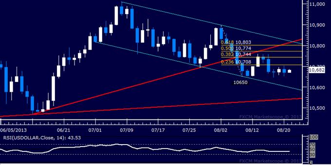 Forex: US Dollar Technical Analysis – Sideways Drift Persists