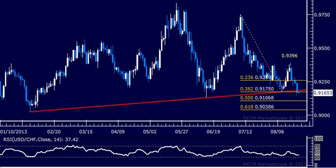 Forex: USD/CHF Technical Analysis – 6-Month Uptrend Broken?