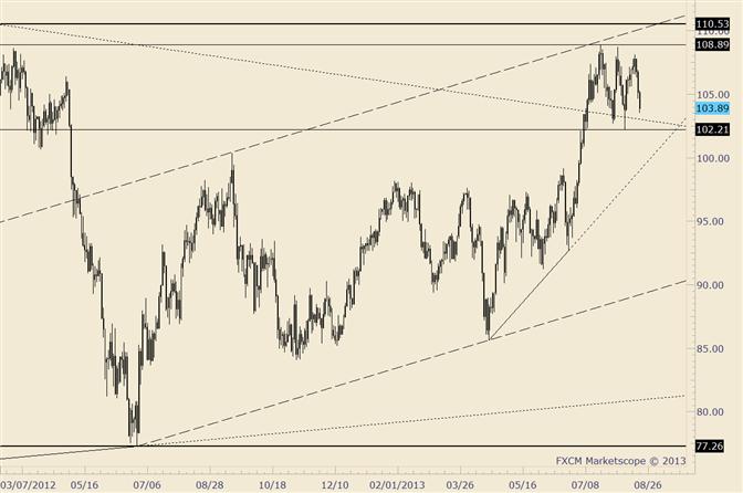 Crude Oil Nearing Range Lows; Break Would Present Opportunity