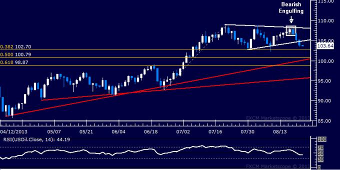 Rohstoffe: Crude Oil könnte steigen, da Märkte sich nach den FOMC Protokollen stabilisieren