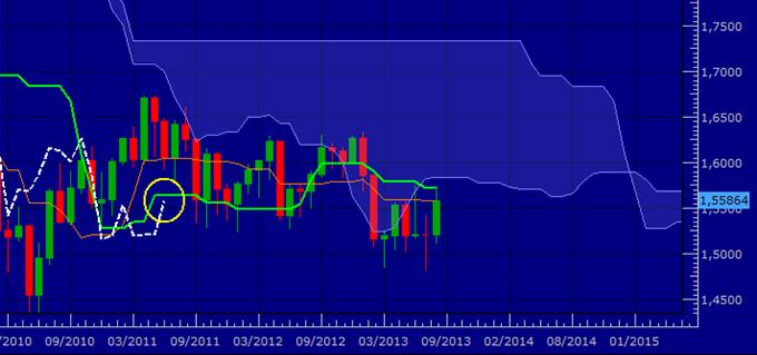 GBP/USD - Inquiétude...