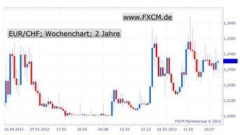 Schweizer Franken – Die einmalige Gelegenheit am Devisenmarkt