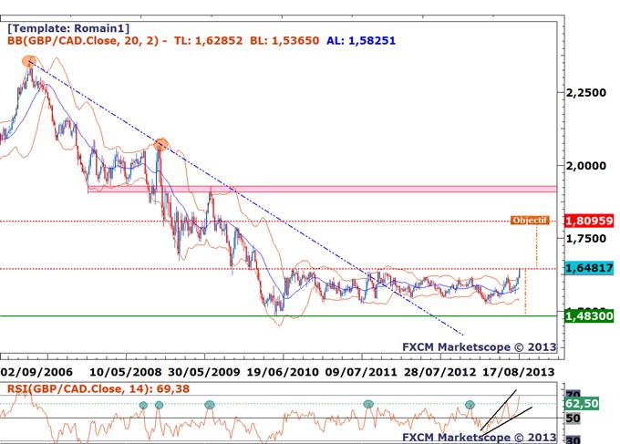 GBP/CAD - Sous un point de retournement majeur