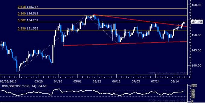 Forex: GBP/JPY Technical Analysis – Triangle Break Opens Upside