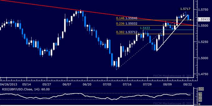 Forex: GBP/USD Technical Analysis – Minor Support Broken