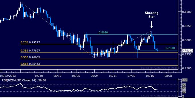 Forex: NZD/USD Technical Analysis – Bears Challenge 0.78 Mark