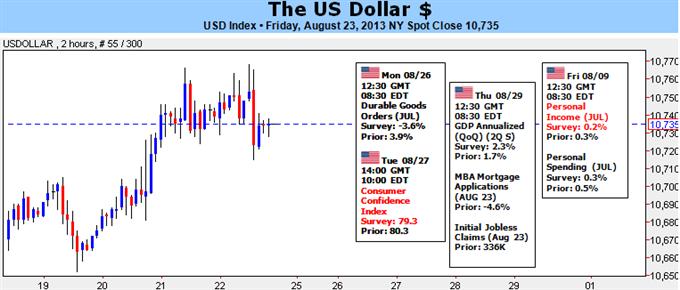 Dollar Rebound at Risk if Taper Doesn't Inspire Risk Aversion